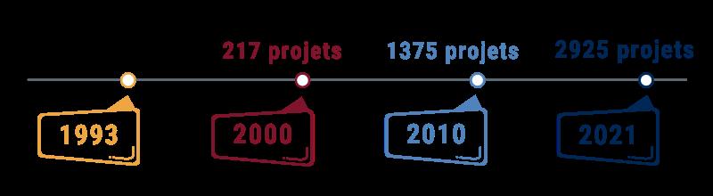 Nombre de projets menés Ligne de temps